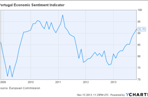 Portugal Economic Sentiment Indicator Chart