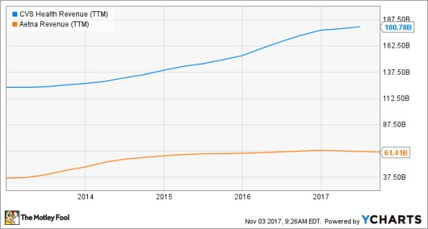 CVS Revenue (TTM) Chart
