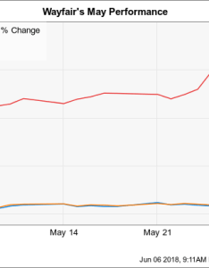 Dji chart also why wayfair stock gained in may the motley fool rh