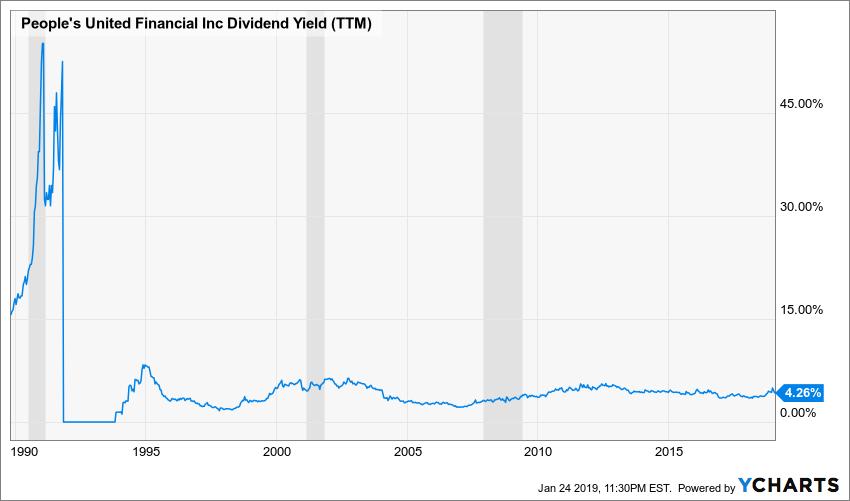 PBCT Dividend Yield (TTM) Chart