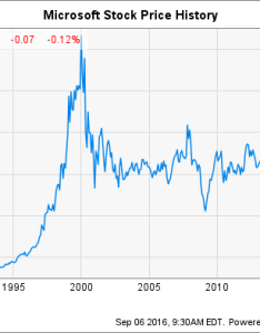 Msft chart also microsoft stock history how the tech giant made shareholders rich rh fool