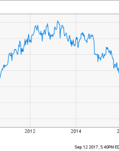 Ibm chart also will stock ever see again the motley fool rh