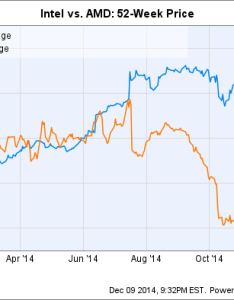 Intc chart also amd vs intel which is the better stock for motley fool rh
