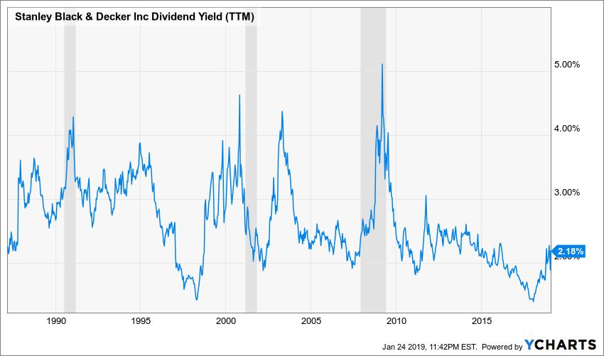 SWK Dividend Yield (TTM) Chart