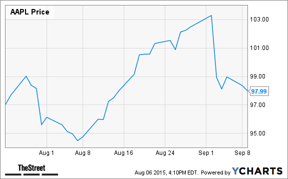 Apple (AAPL) Expected to Emerge From Doldrums with