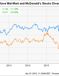 Mcd chart also an interesting about wal mart and mcdonald   the motley fool rh