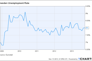 Sweden Unemployment Rate Chart