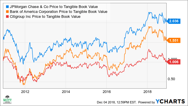 JPM Price to Tangible Book Value Chart