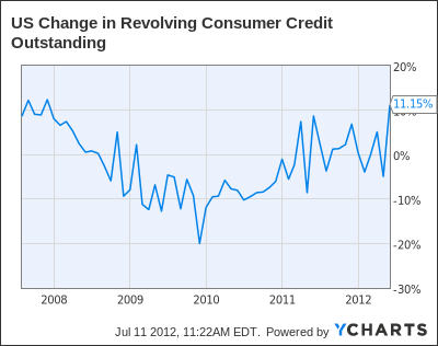 US Change in Revolving Consumer Credit Outstanding Chart
