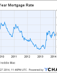 Us year mortgage rate chart also wells fargo is slicing jobs from its operations rh articlestimes