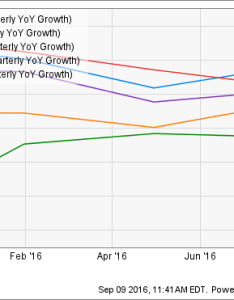 Jcp revenue quarterly yoy growth chart also   penney company inc in charts the motley fool rh
