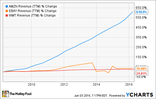 Amazon.com Stock Is at Historical Highs: Here's Why -- The ...