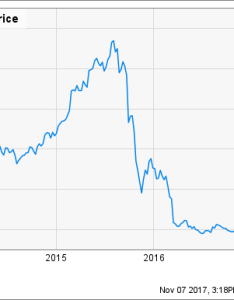 Vrx chart also is the worst behind valeant pharmaceuticals  stock motley fool rh