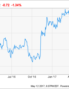 Wfc stock chart jim cramer is wrong about wells fargo its not like chipotle the also frodo fullring rh