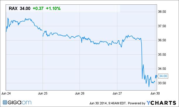 RAX Price Chart