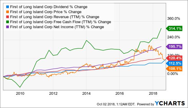 FLIC Dividend Chart