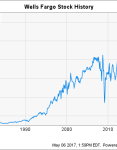Wfc chart also wells fargo stock history will the banking giant recover rh fool