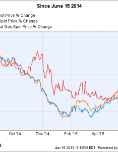 Wti crude oil spot price chart also the best stocks to invest in natural gas motley fool rh