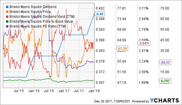 BMY Dividend Chart
