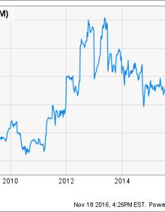 Jnj pe ratio ttm chart also irrefutable reasons to sell johnson  stock the motley fool rh