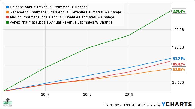CELG Annual Revenue Estimates Chart