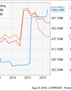 Myl shares outstanding chart also does mylan really need to charge for epipens the motley fool rh