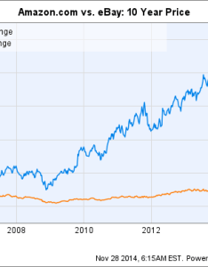 Amzn chart also amazon vs ebay which is the better  commerce stock rh fool