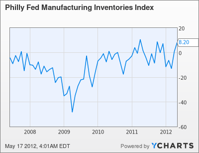 Philly Fed Manufacturing Inventories Index Chart