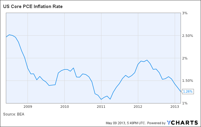 US Core PCE Inflation Rate Chart