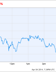 Ebay chart also why stock is down today thestreet rh