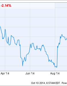 Midd chart also why middleby has been such  volatile stock in the motley fool rh