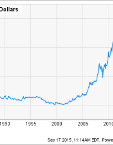 Gold price in us dollars chart also investing ways to profit on  rebound prices rh fool