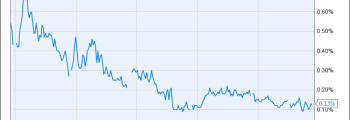 1 Year Treasury Rate Chart