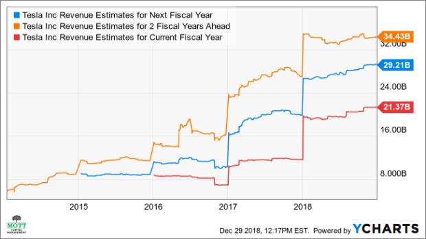 TSLA Revenue Estimates for Next Fiscal Year Chart