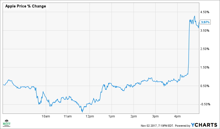 AAPL Price Chart