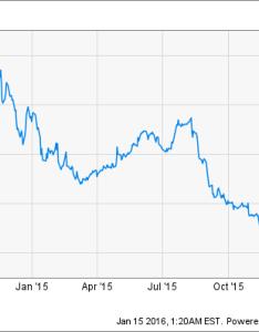 Gpro chart also  still believe in gopro   future the motley fool rh