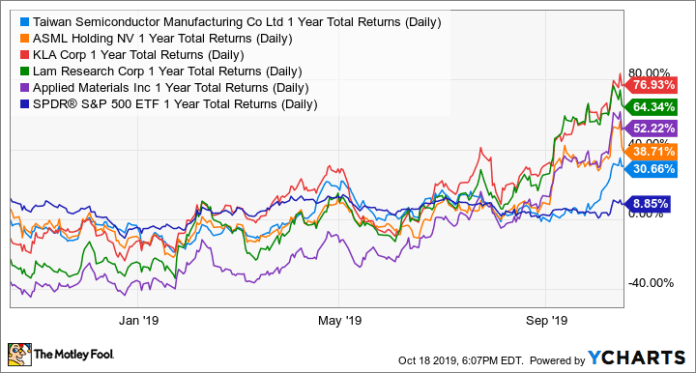 TSM 1 Year Total Returns (Daily) Chart
