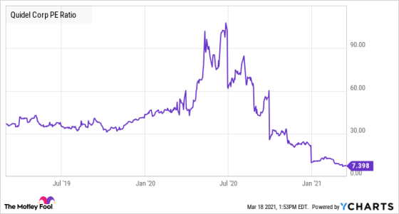 QDEL PE Ratio Chart