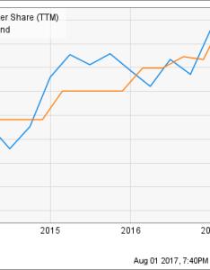 Bip ffo per share ttm chart also stocks for warren buffett devotees the motley fool rh