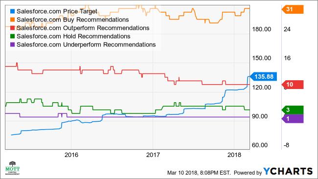 CRM Price Target Chart