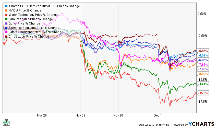 SOXX Price Chart