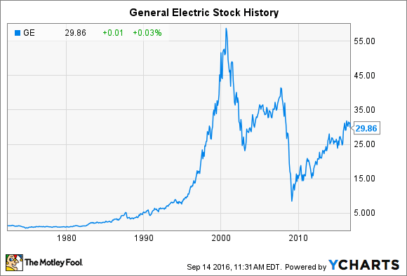 ge stock General Electric Stock History: Will Shares Ever Return to