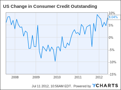 US Change in Consumer Credit Outstanding Chart