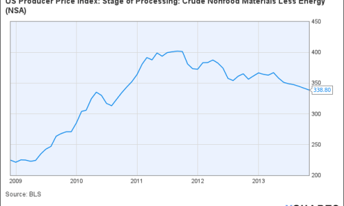 US Producer Price Index: Stage of Processing: Crude Nonfood Materials Less Energy Chart