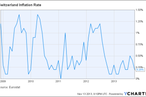 Switzerland Inflation Rate Chart