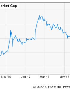 Weed market cap chart also this marijuana stock is already worth billion it  buy rh fool