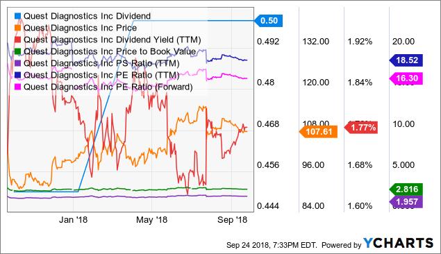 DGX Dividend Chart