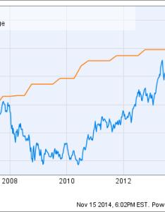 Vz chart also reasons verizon communications inc is  top dividend stock to buy rh mysanantonio