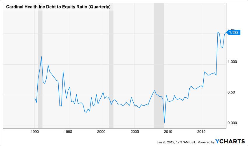 CAH Debt to Equity Ratio (Quarterly) Chart