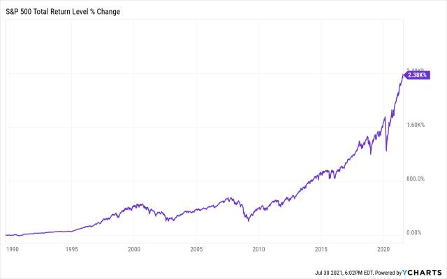 ^SPXTR Chart